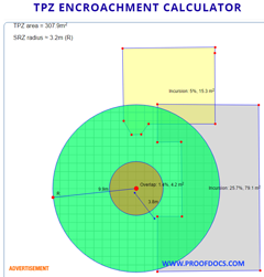 Tree calculator incursion or encroachment into Tree Protection Zone (TPZ)